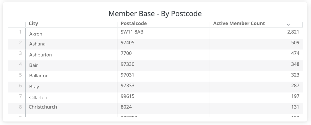2._Members_by_Postcode.png
